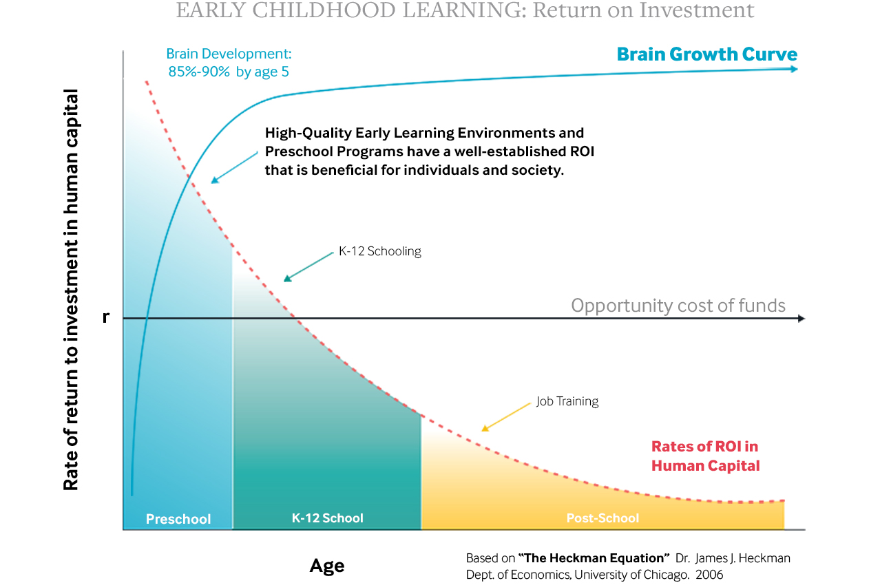 Early Childhood Education Pays Big >> Investments In Early Childhood Learning Pay Big Dividends